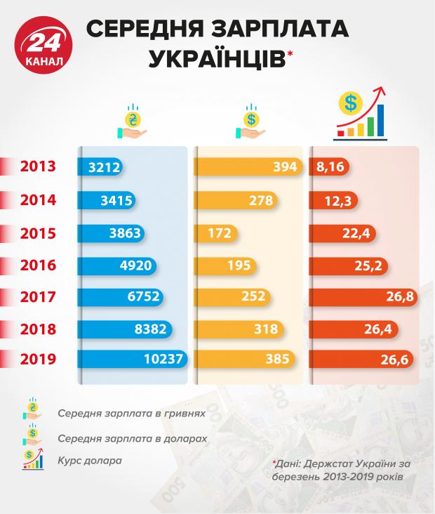 середня зарплата українців за останні 6 років, зарплата українців