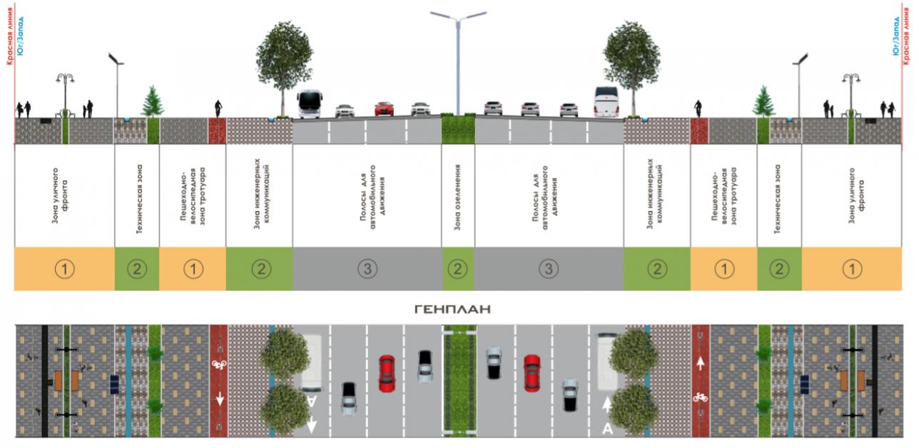 Первый тип — магистральные улицы непрерывного движения